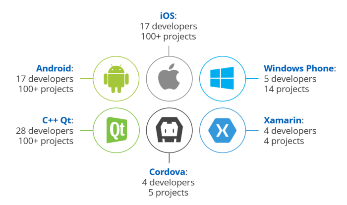 700x414xmobile-development-platforms_1.png.pagespeed.ic.ueIkQ-Mg0_